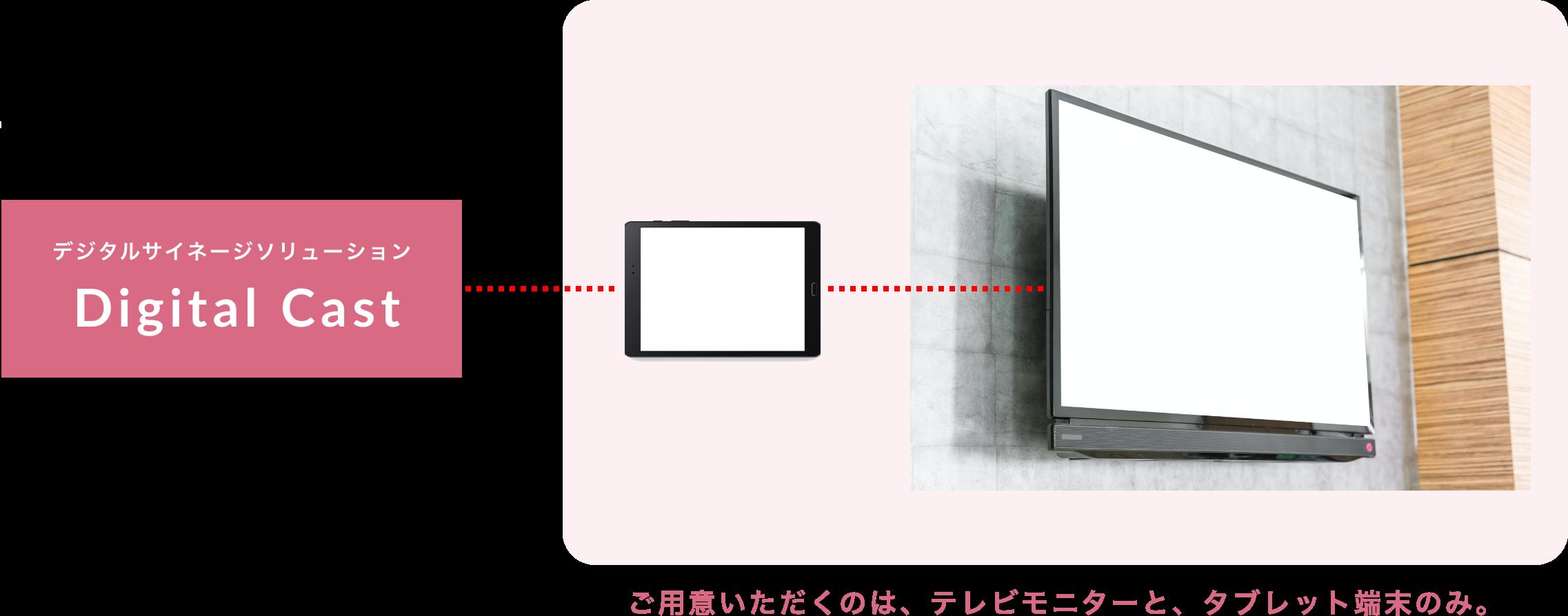 デジタルサイネージソリューション Digital Cast ご用意いただくのは、テレビモニターと、タブレット端末のみ。